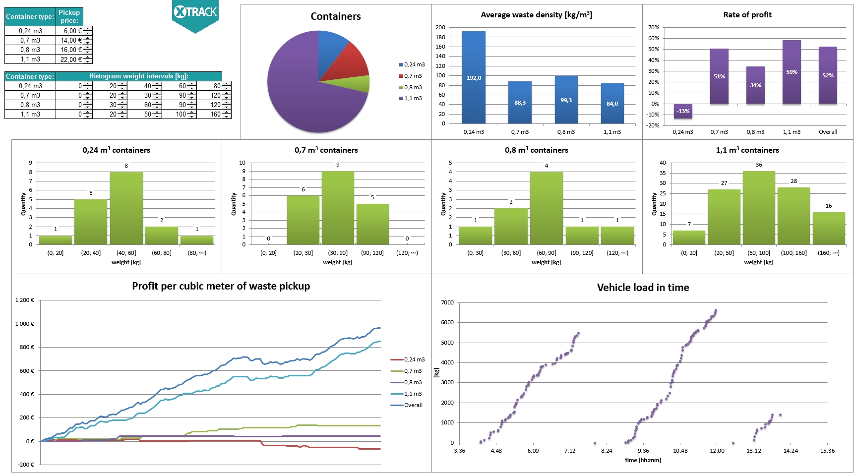 Graphs and reports representing mass of collected waste in time in XTrack system