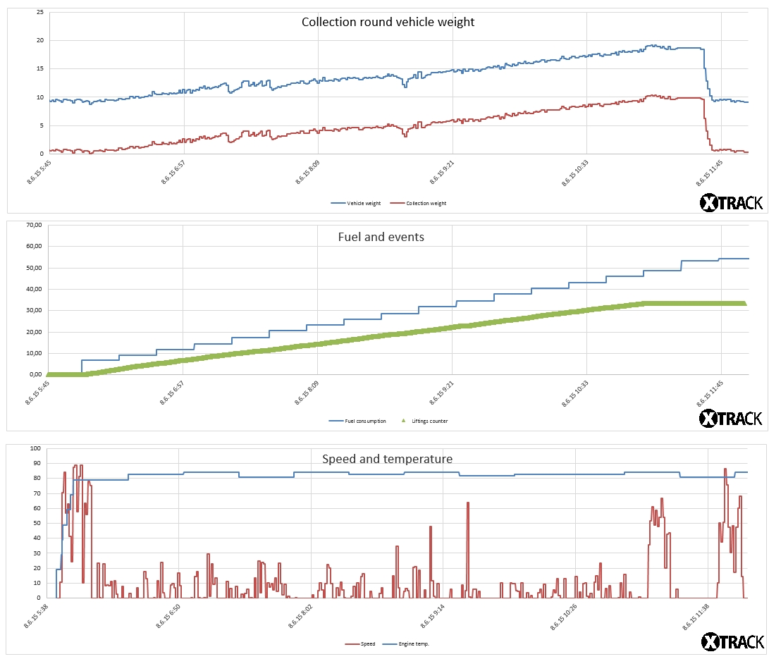 Charts representing operation of the vehicle in time in XTrack system
