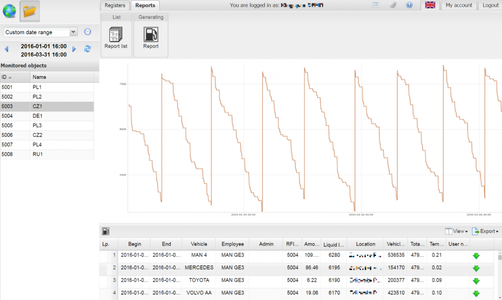 XTrack Graph presenting how the feul level in the tank has change during the time