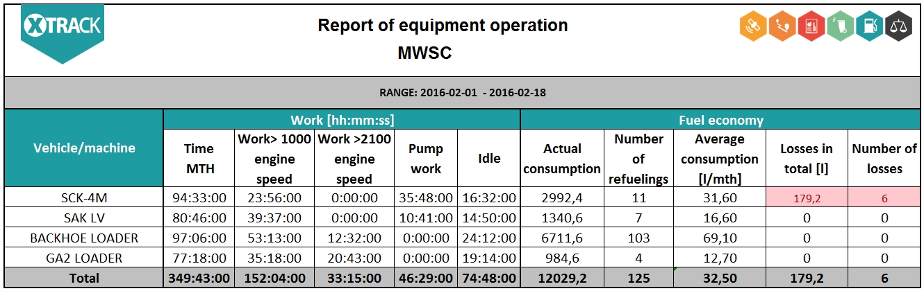 Report of equipment operation in XTrack system