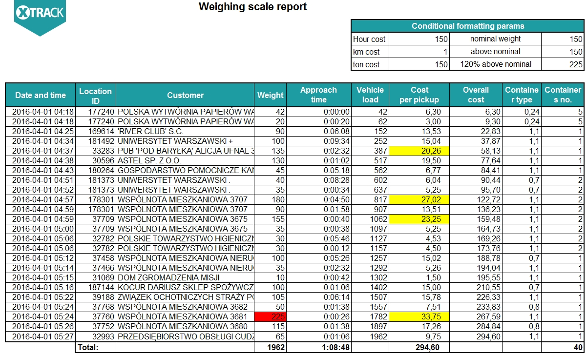Weighing scale report in XTrack system