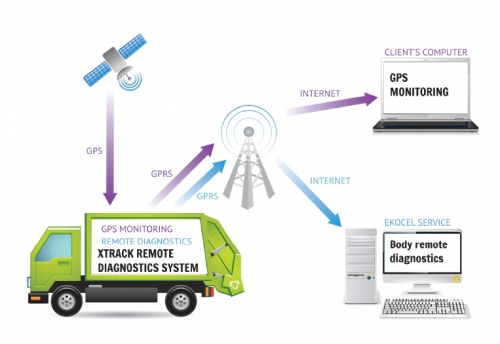XTrack - body remote diagnostics for special vehicles like RCV scheme